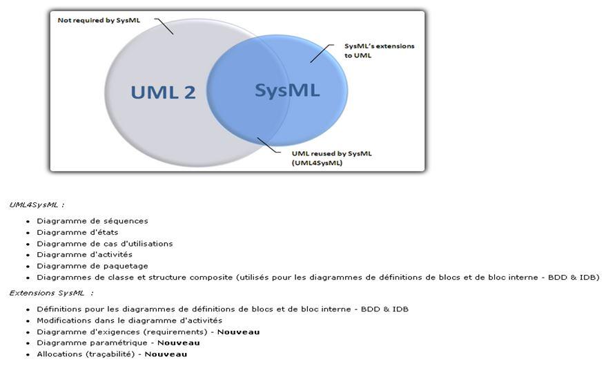 UMLETSysMl.PNG